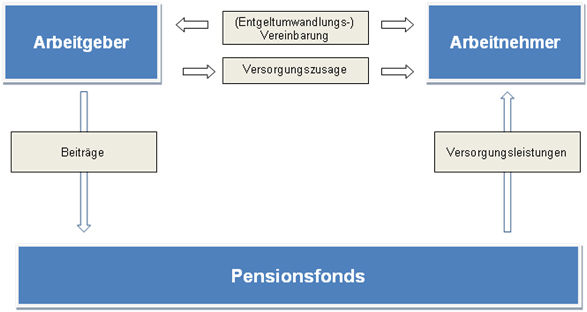 pensionsfonds gross
